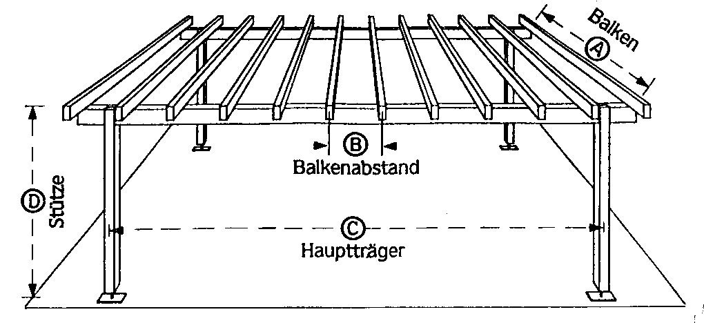 Sortiment holz und trockenbau brettschichtholz for Balken statik